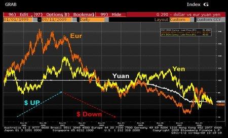 Obama presiona a China para que acelere revaluación del yuan