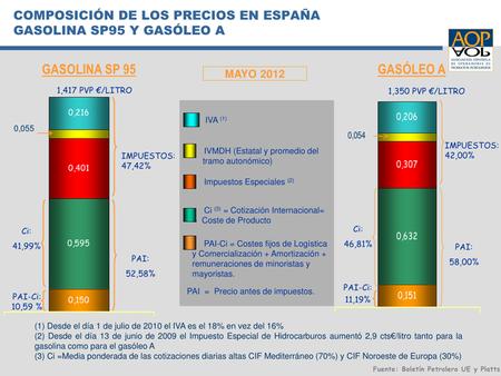 Precio del combustible en mayo de 2012