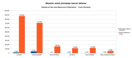 Situacion Actual Bancos Italianos