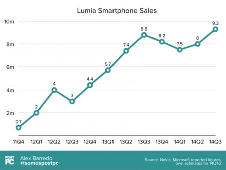La evolución en las ventas de Nokia/Microsoft Lumia, la imagen de la semana
