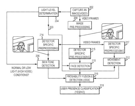 Apple Patente Semsor Mac Reconocimiento Facial