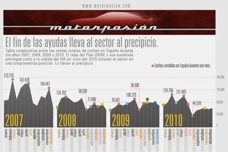 Infografía: el fin de las ayudas lleva al sector del automóvil al precipicio