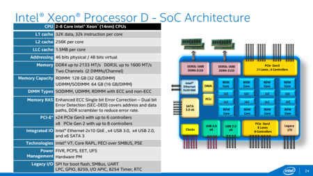 Intel Xeond Diagrama