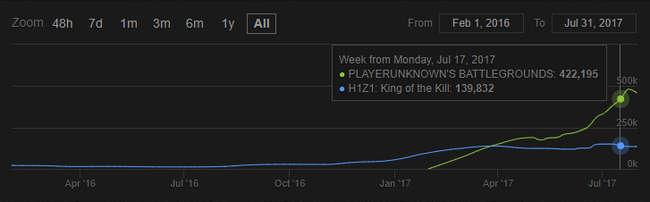 H1z1 King Of The Kill Vs Playerunknowns Battlegrounds
