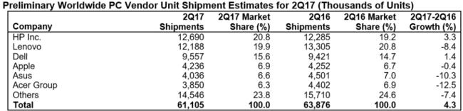 Gartner Pc Shipments Q2 20171