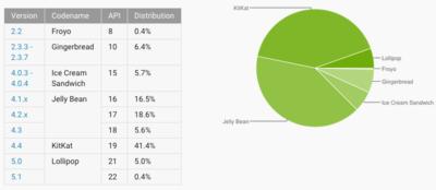 Lollipop sigue creciendo y KitKat se convierte en la versión mayoritaria de Android
