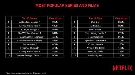 Series Peliculas Mas Vistas Netflix