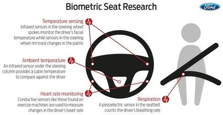 Ford Sensores Biometricos Volante