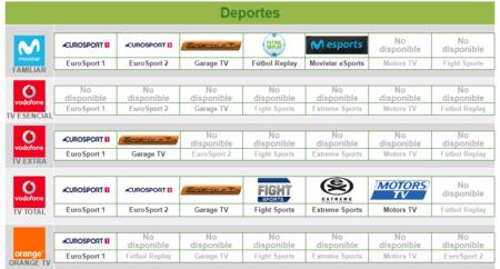 Canales Deportes Movistar Vodafone Orange