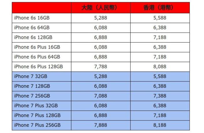 Iphone 7 Vs Iphone 6s Prices China Hong Kong