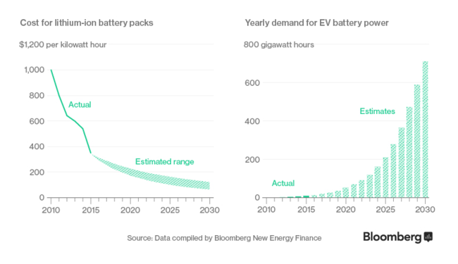 Baterias Coste