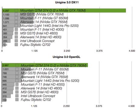 Mountain GTM 374G benchmarks