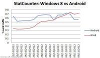 Windows 8 supera a Android en presencia web