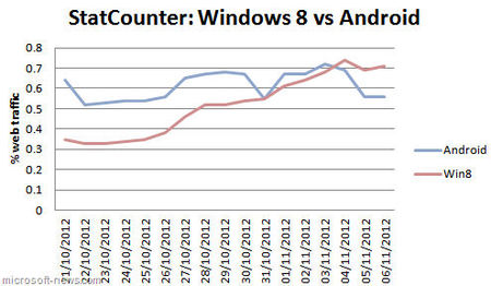 Comparativa de tráfico web Windows 8 vs Android