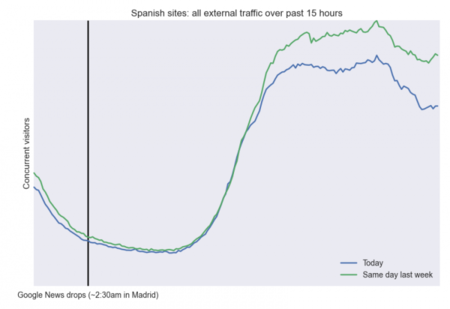 Grafico trafico españa