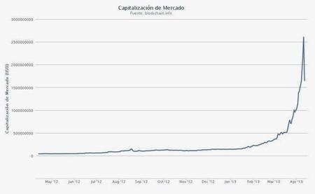 Estrellón de la moneda digital Bitcoin confirma que estamos en una economía de casino