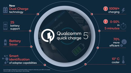 Qualcomm Quick Charge 5 100w