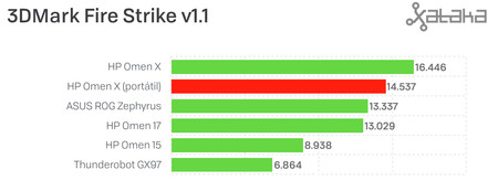 Resultado 3DMark HP Omen X