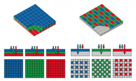La captura del color se realiza aplicando un filtro rojo, verde y azul a cada celda