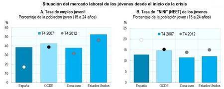 OCDE resalta que el desempleo impacta más a los menos preparados