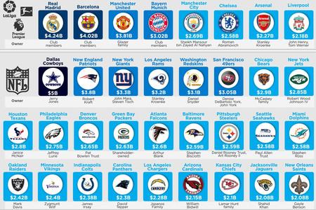 Los 50 clubes deportivos más valiosos del planeta, explicados en un gráfico