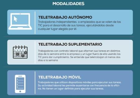 El teletrabajo en Colombia una tendencia nueva en aumento