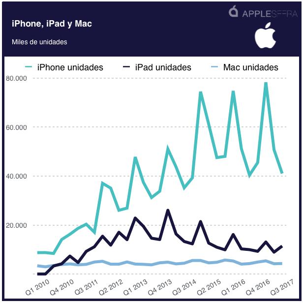 iPhone iPad Mac