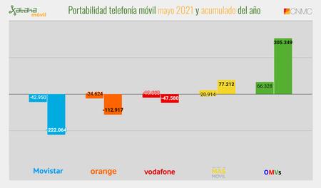 Portabilidad Telefonia Movil Mayo 2021 Y Acumulado Del Ano