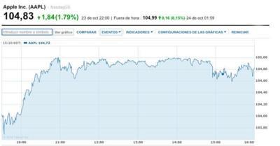 Las acciones de Apple llegan a los 104,83 dólares y marcan un nuevo récord histórico