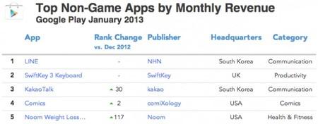 Apps mensajeria y sociales Android