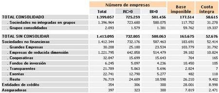 Explicación sobre las ayudas a los bancos: ingresan 11.500 millones de euros a Hacienda