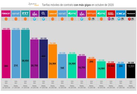 Tarifas Moviles De Contrato Con Mas Gigas En Octubre De 2020