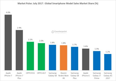 Los 10 móviles más vendidos de julio de 2017 según Counterpoint