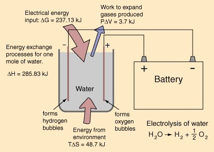 Electrol