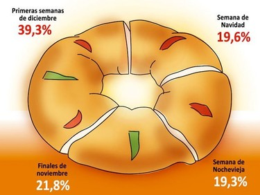 ¿Cuándo compraste para la cena de Nochebuena? ¿Has ahorrado? Infografía sobre el ahorro