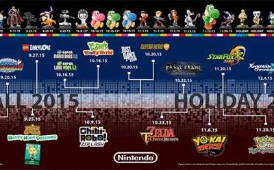 Nintendo revela las fechas para todos los juegos y amiibos del 2015