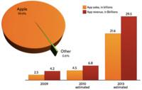 Apple ha sido responsable de la distribución del 99,4% de las aplicaciones móviles durante 2009