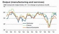 Índice Markit: recuperación de la zona euro se debilita