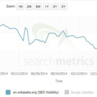 Wikipedia pierde 250 millones de visitas