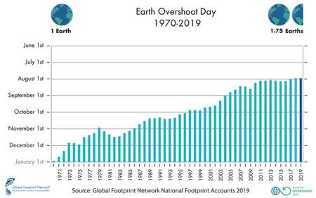 Earth Overshoot Day 1
