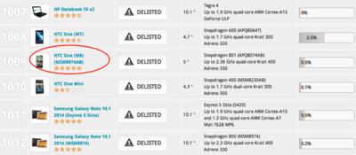 3DMark continúa eliminando tramposos: es el turno del HTC One (M8)