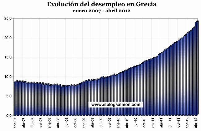 Evolucion del desempleo en Grecia 2007 2012