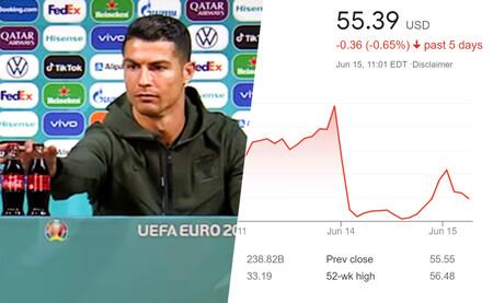Es tentador pensar que Cristiano Ronaldo ha hundido a Coca-Cola en bolsa (aunque no lo haya hecho)