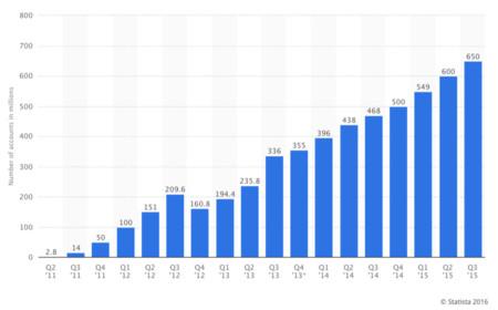 Número de usuarios mensuales de WeChat