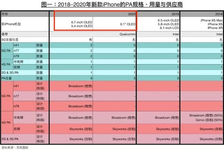Kuo 2020 Iphones 5 4 Inch 6 7 Inch