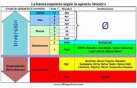 """Moody's da fuerte castigo a la banca española y sólo siete entidades se salvan del """"bono basura"""""""