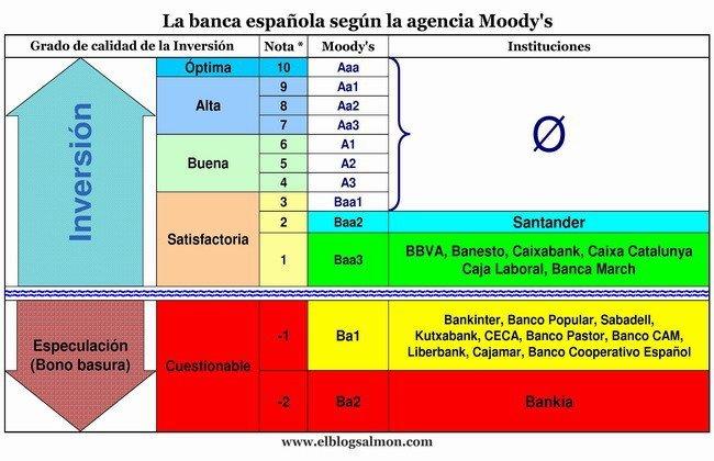 Calificaciones de la banca española al 25 de junio
