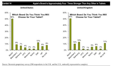 """""""La gente no quiere tablets, quiere iPads"""""""