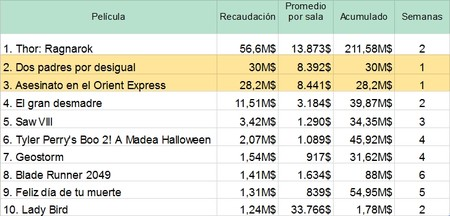 TOP 10 Taquilla USA