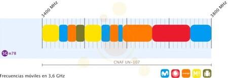 Las frecuencias móviles en la banda de los 3,5GHz, ilustrado por Banda Ancha